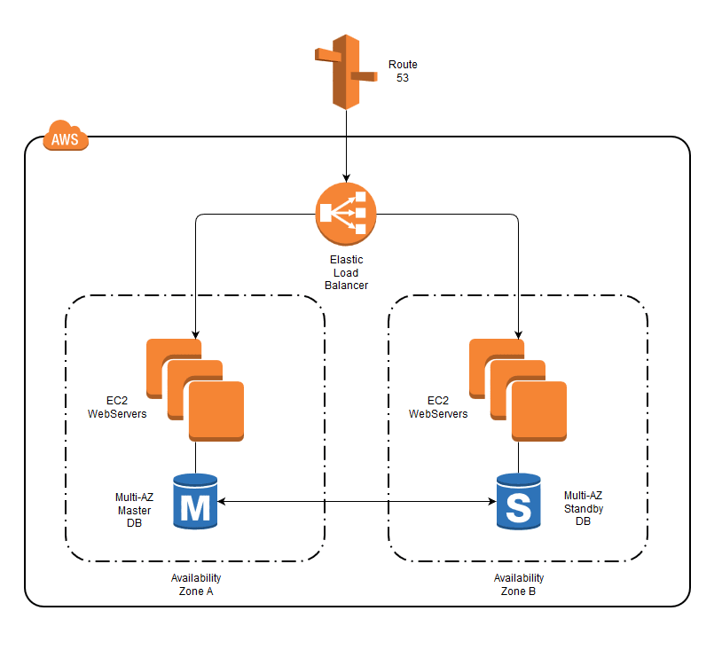 Aarchitecture diagram on AWS