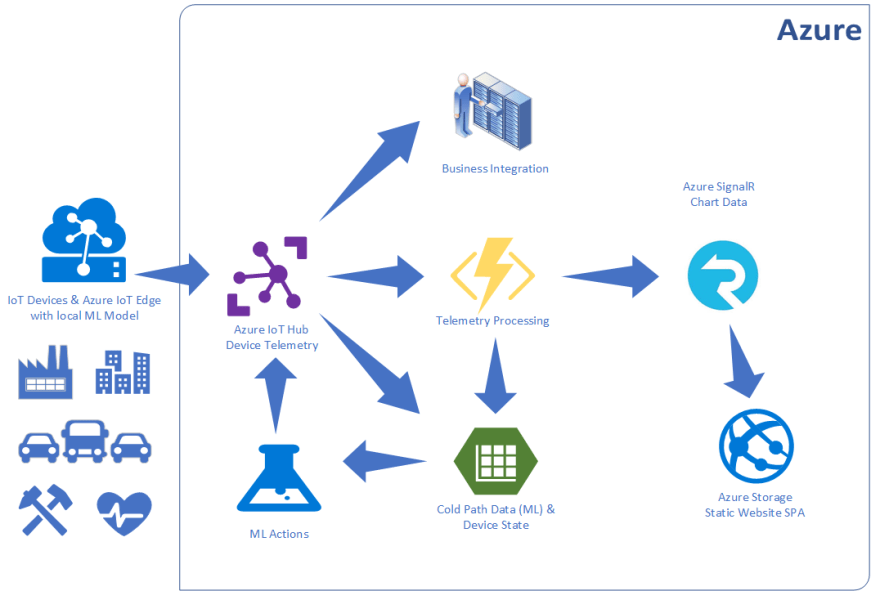 Building a Serverless IoT Solution with Kotlin Azure Functions and