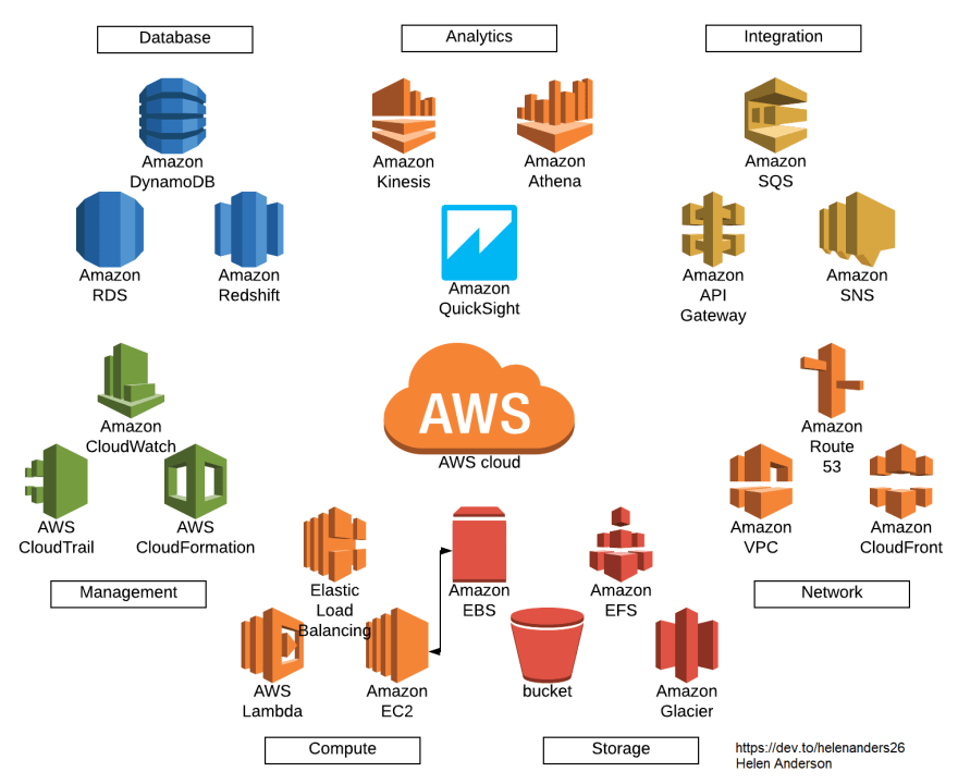 AWS Series: Concepts from A to Z - DEV Community 👩 💻👨 💻