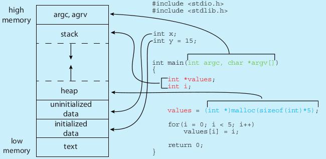 code+memory