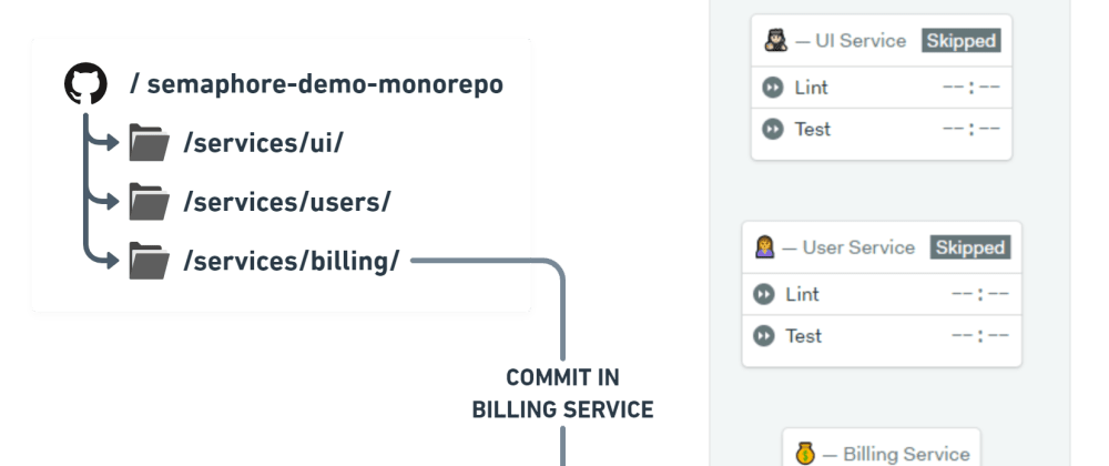 Cover image for Monorepo Support Is Now Generally Available on Semaphore