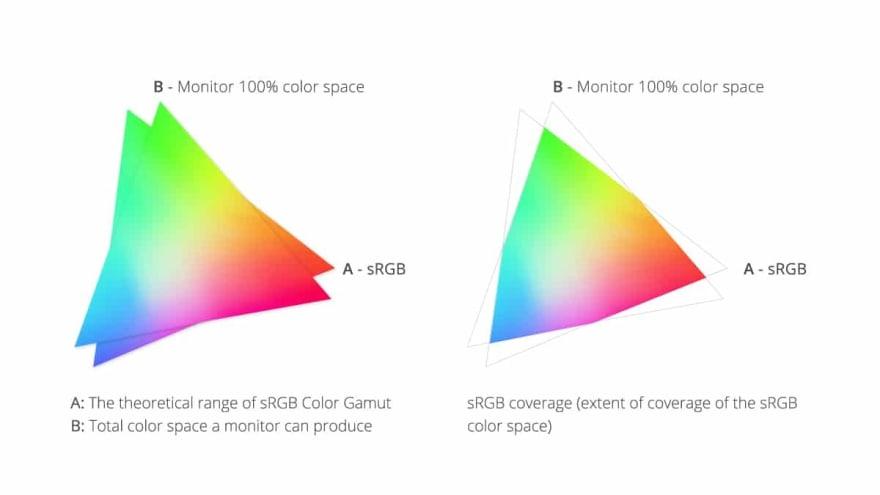 Color coverage image