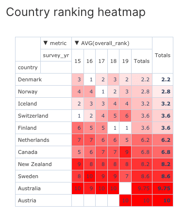 Pivot table with heatmap containing the country overall ranking