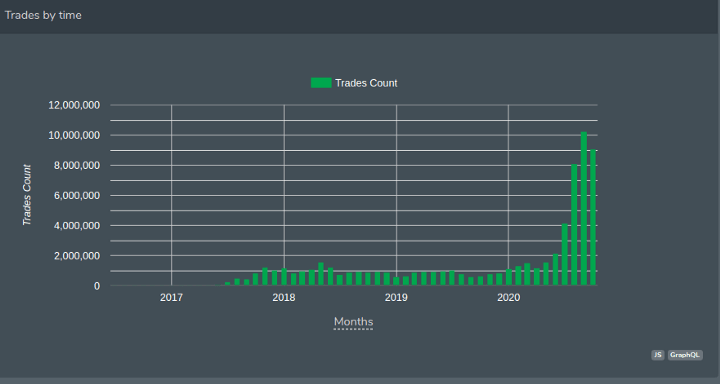 Total Trade Counts on DEXs