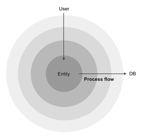 process-direction
