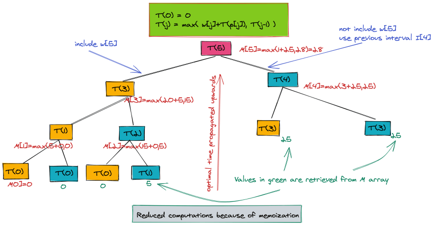 Weighted interval scheduling with memoization