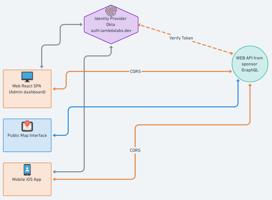 Engineering planning chart