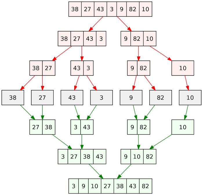 Wikipedia — Merge Sort