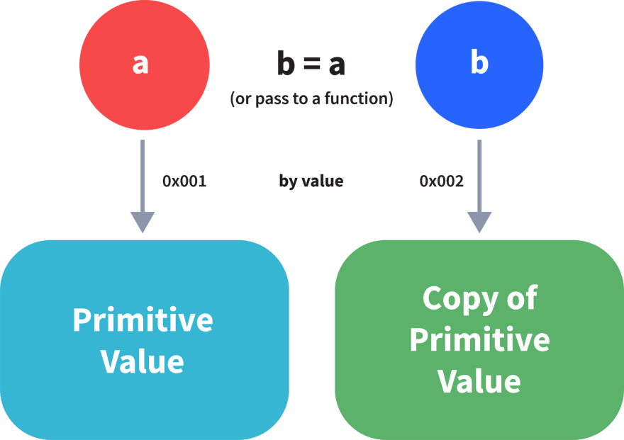 primitive being passed by value
