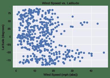 Wind Latitude plot