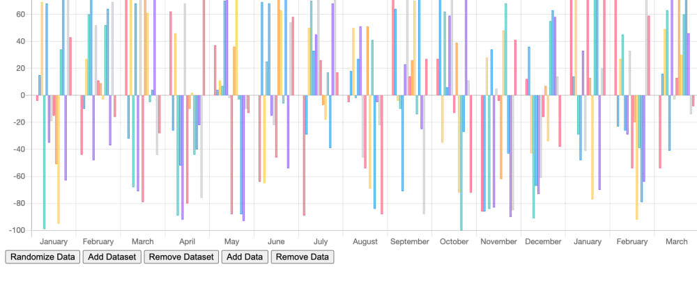 Cover image for Data visualization with Chart.js