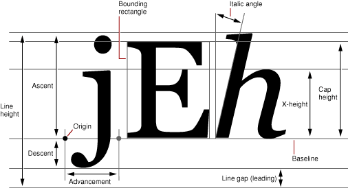 Many of the font glyph metrics is an image