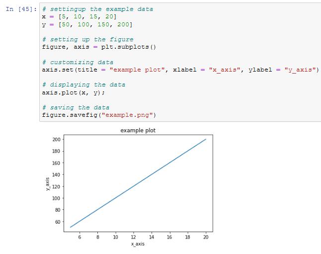 making of a figure in matplotlib