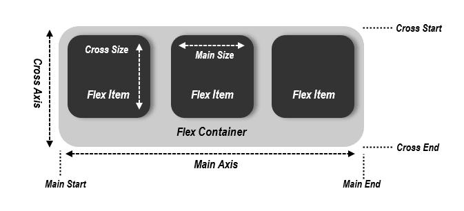 Image Explaining Flex Layout and Basic Terms
