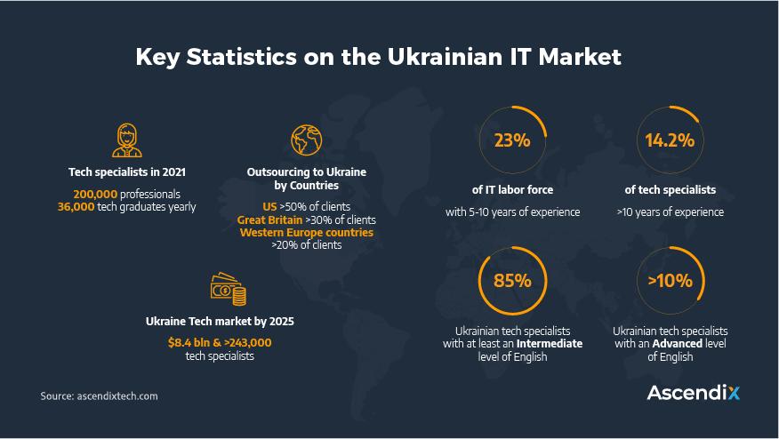 Key-Statistics-on-the-Ukrainian-IT-Market