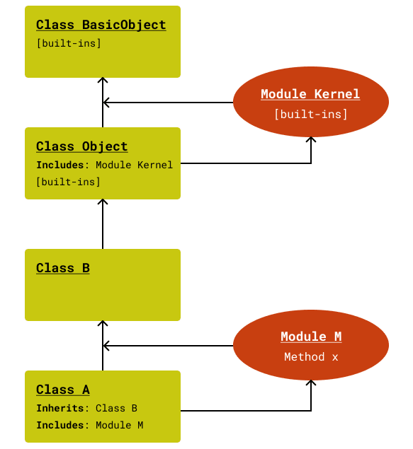 Include Method Lookup Path