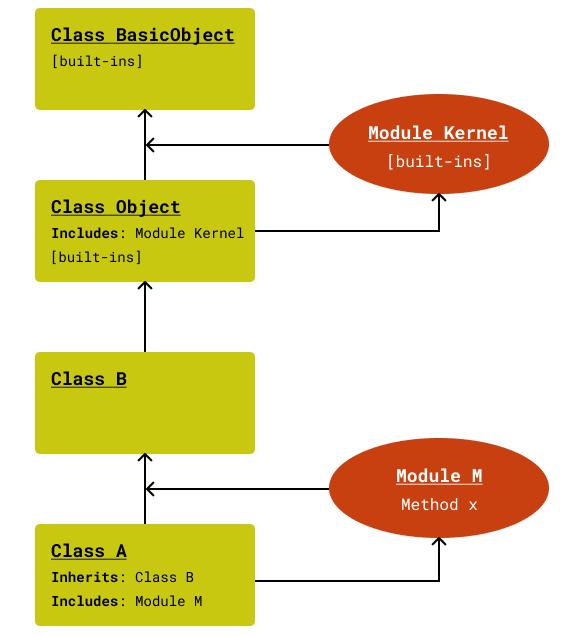 Include Method Lookup Path