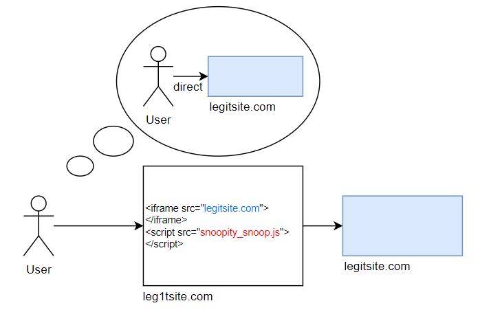Clickjacking Example