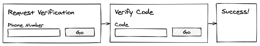 The first diagram shows a page which asks for a phone number and has a button. The second diagram shows a code entry form and a cancel button. The third is a success page.