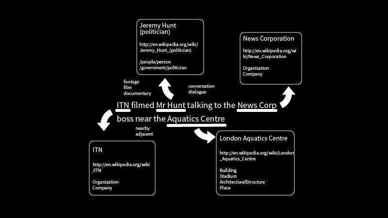 Diagram of how TextRazor NLP picks text information apart