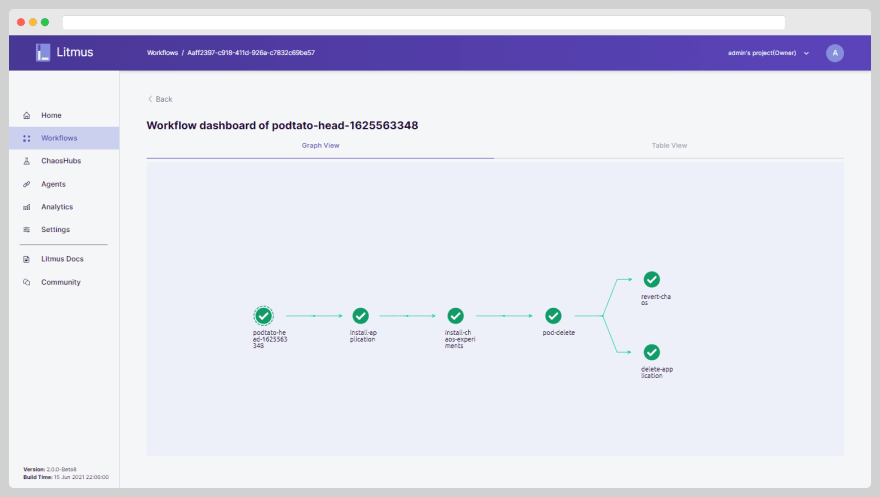 Workflow Completed Graph View