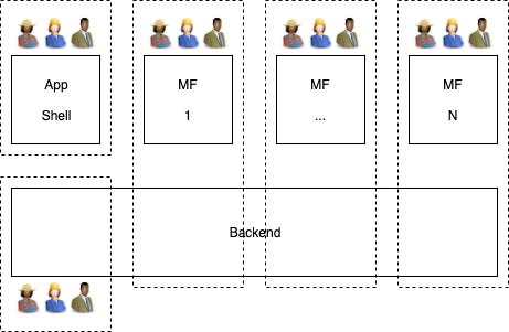 Fullstack development