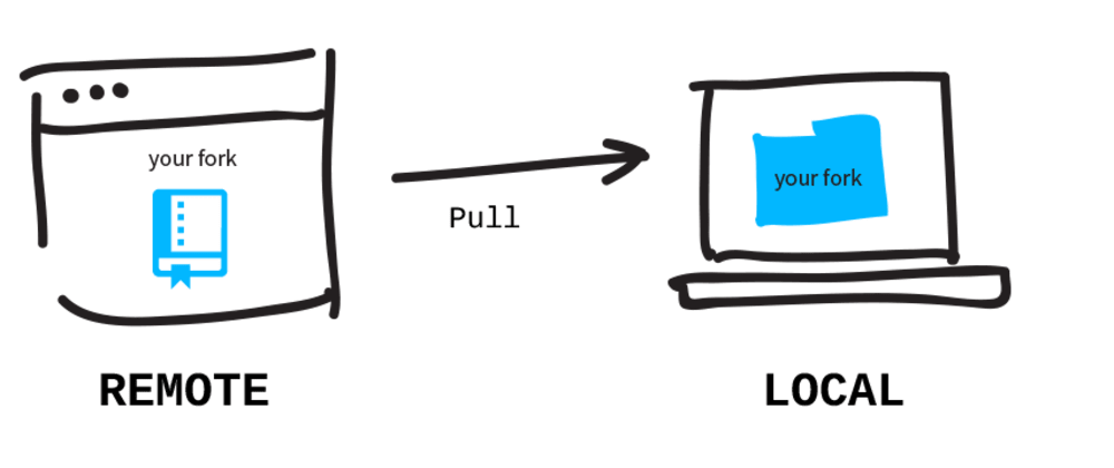 Cover image for How do I force git pull to overwrite local files ?