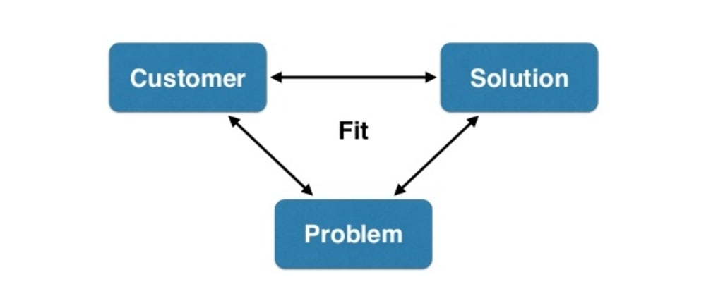 Cover image for Why Product thinking is essential for Developers and how to apply it?