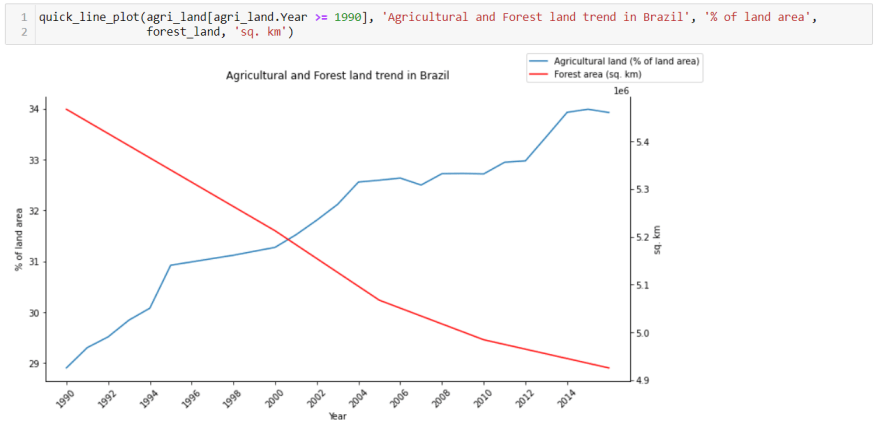 line-chart-brazil-agriculture-and-forest-land.png
