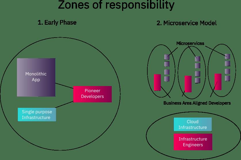 Zones of responsibility diagram