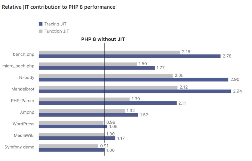 PHP 8 JIT benchmarking