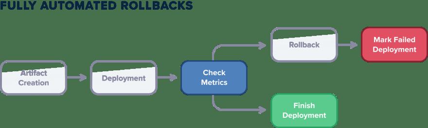 Automated rollbacks