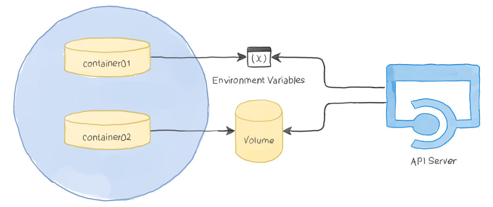 Cover image for Kubernetes Patterns : The Reflection Pattern