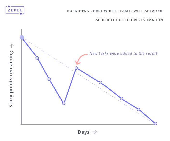 Understanding Burndown Charts