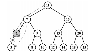 remove node with left child in binary search tree