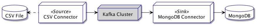Kafka Connect Example
