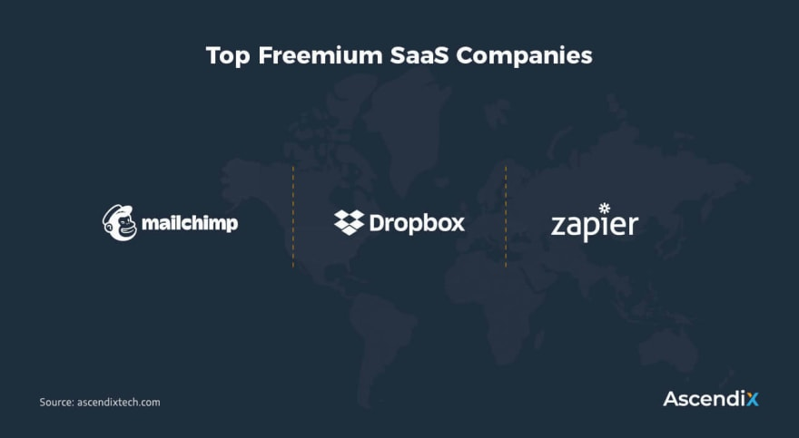 Top Freemium SaaS Companies