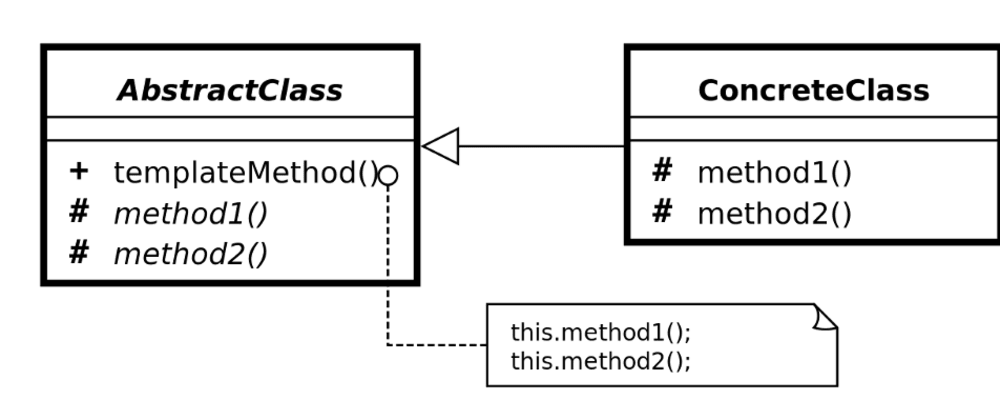 Cover image for Design Patterns - Template Method