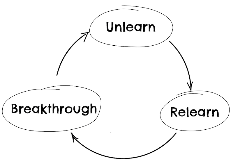 unlearn cycle