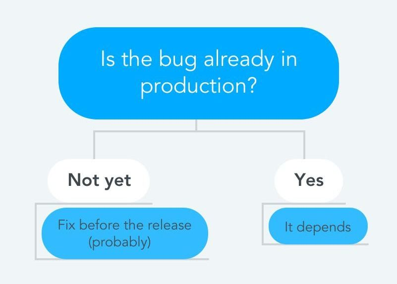 Four streams of defects for prioritising bugfixes