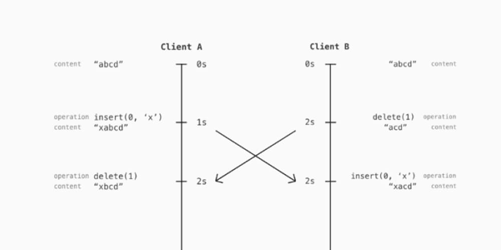 Hi! CKEditor 5's developer here  Very interesting article