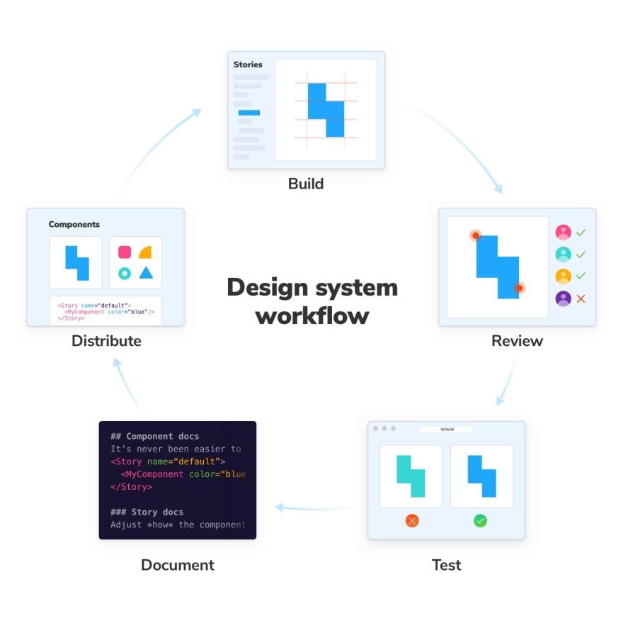 Design System workflow