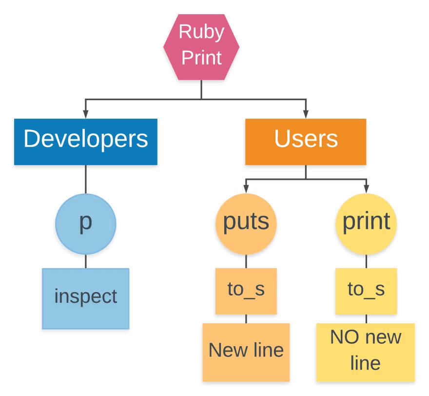 Ruby print methods