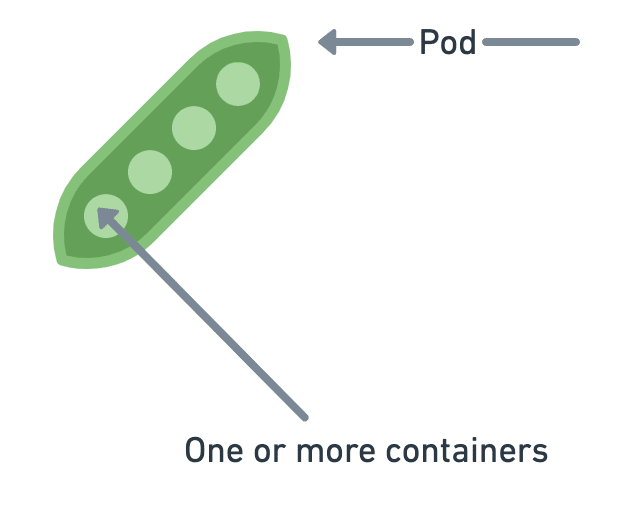 Containers in a Kubernetes pod