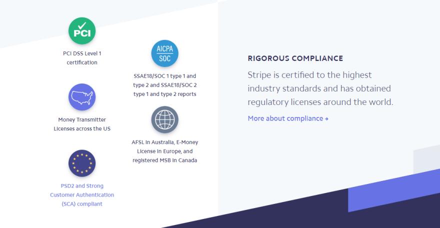 Stripe Compliance Certifications
