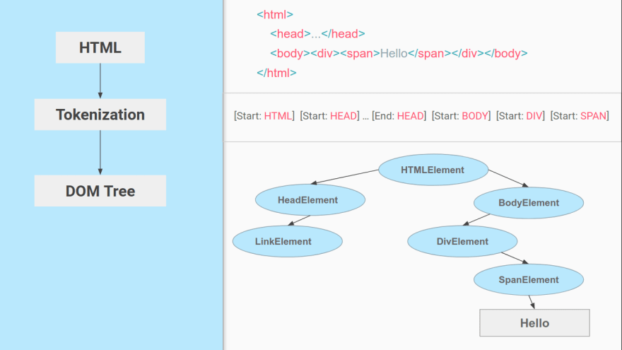 An image showing how HTML Parsing works with HTML content at the top then tokenization and a DOM tree