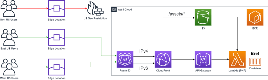 Serverless PHP Architecture