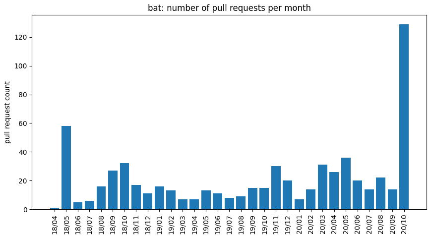 number of pull requests per month