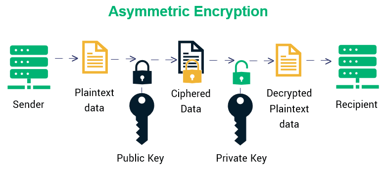 Asymmetric Key Cryptography