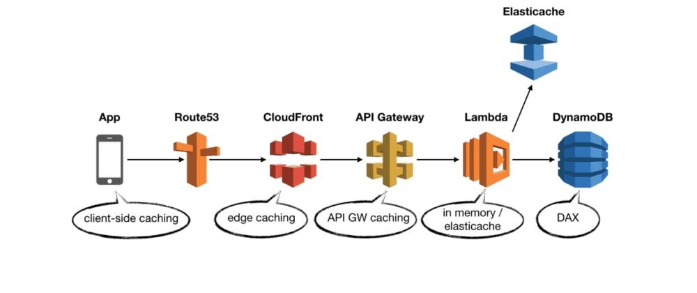 Cover image for AWS Serverless: Tudo o que você precisa saber sobre cache para suas aplicações serverless